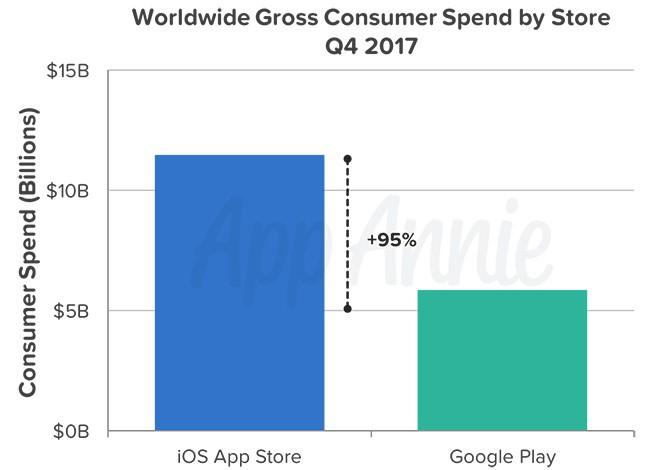 Gráfico en donde se muestra porcentualmente las compras realizadas en App Store durante el cuarto trimestre de en 2017